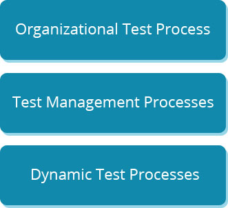 Rounded Rectangle: Organizational Test Process