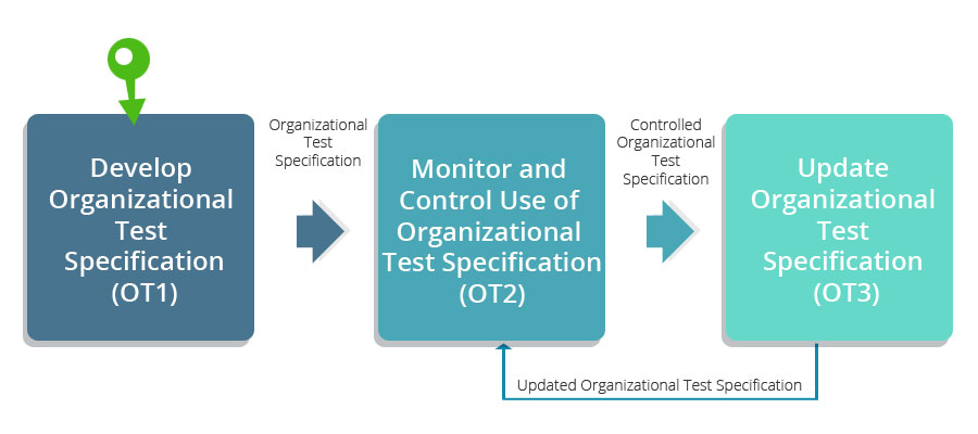 the use of feedback to monitor control and improve the organizational development Organizational performance management and means of monitoring and maintaining organizational control done to improve certain aspects of an organization's.