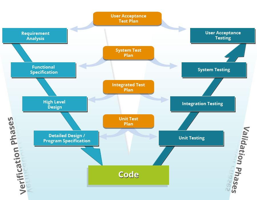 Scrum Academy International Test Process Advanced Itpa