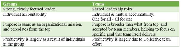 group vs team essays Groups team teamwork essays papers - groups and teams  a team or group is two or more people working together to achieve common goals members of a group are .